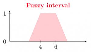 Fuzzy interval