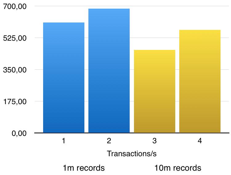 Scaleway MySQL database benchmark